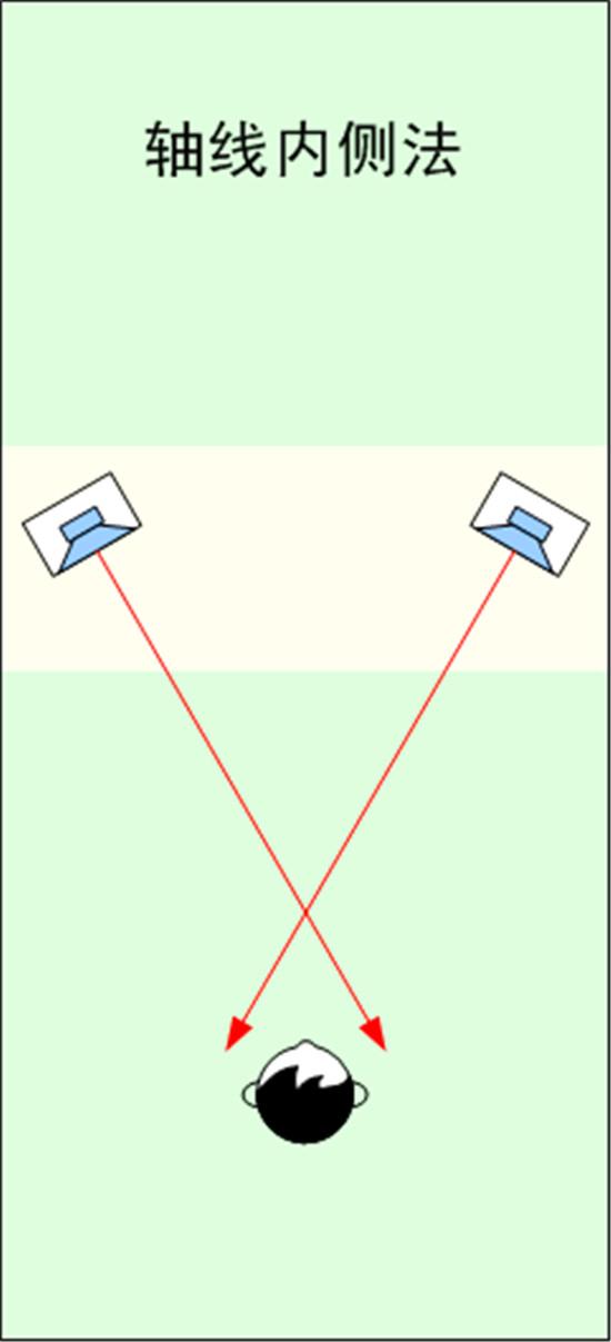 轴线内侧法.jpg
